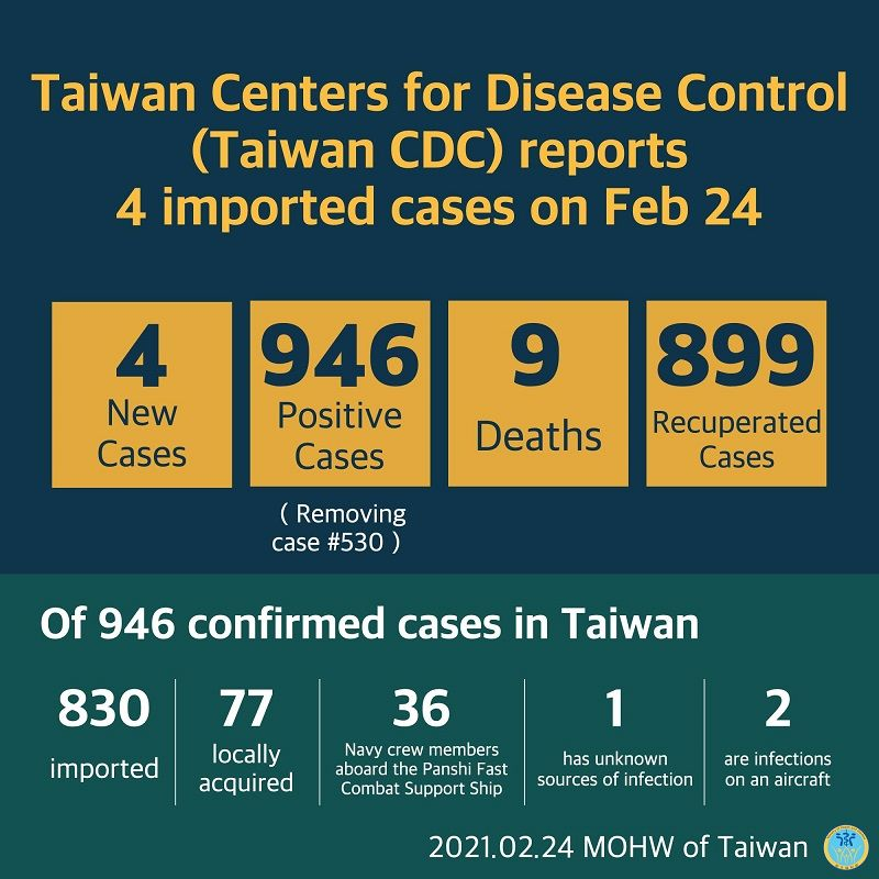 CECC confirms 4 more imported COVID-19 cases; cases arrive in Taiwan from the US and Malaysia Photos - New Southbound Policy