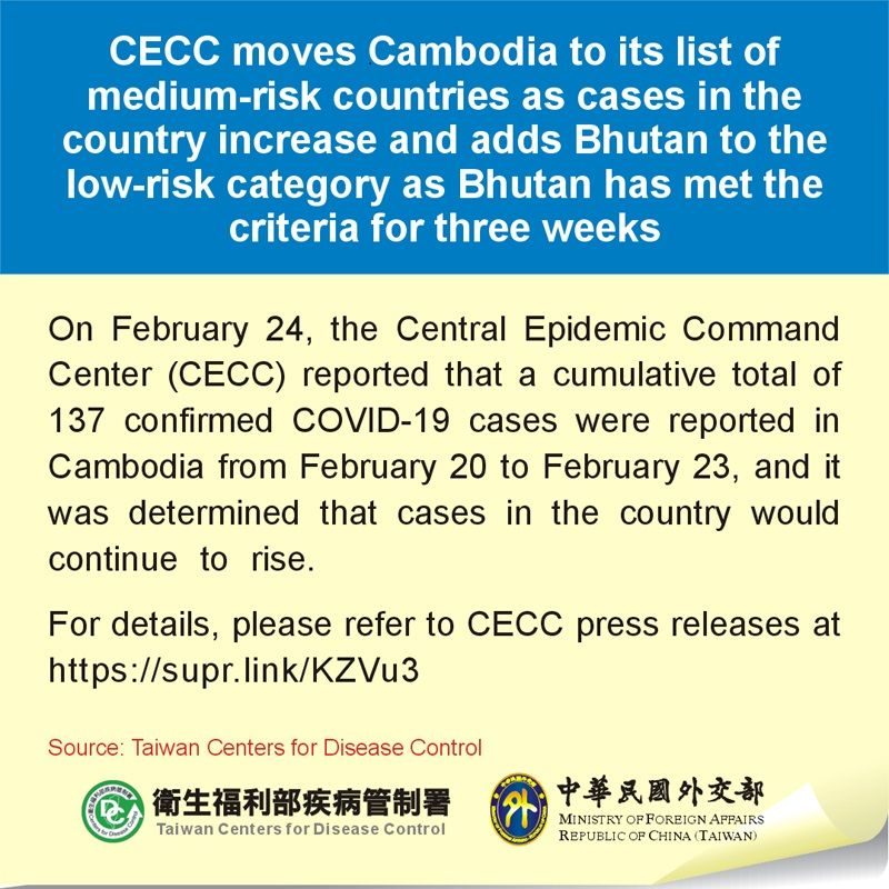 CECC moves Cambodia to its list of medium-risk countries as cases in the country increase and adds Bhutan to the low-risk category as Bhutan has met the criteria for three weeks Photos - New Southbound Policy